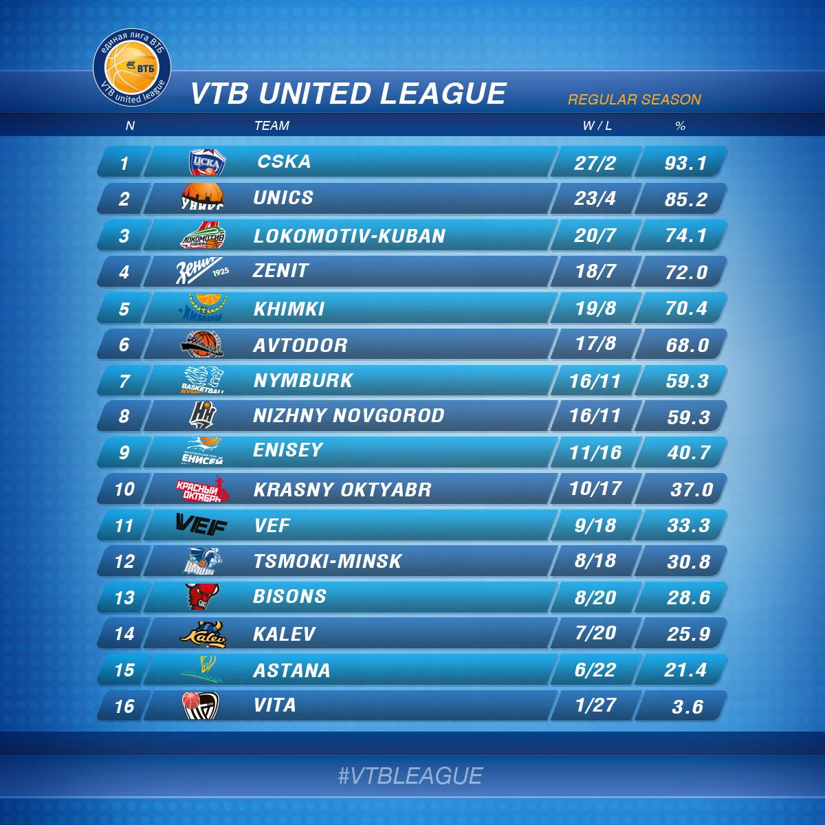 втб таблица 2014-2015 лиги